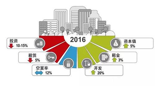 而在亚太地区,中国经济增长的放缓以及对中国政府将