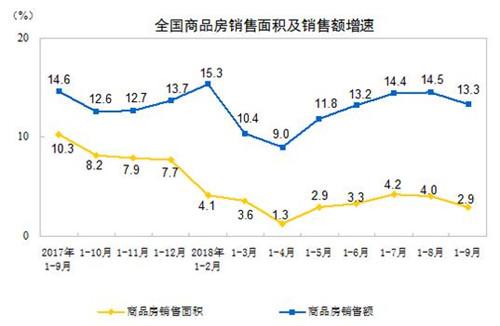 统计局:前9月全国商品房销售额达104132亿元