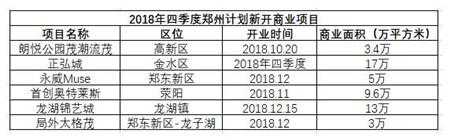 四季度郑州商业地产将迎超50万平新增供应
