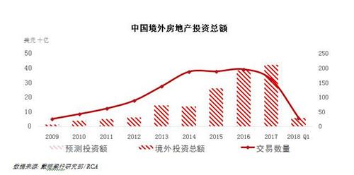 一季度境外地产投资额同比下降27%