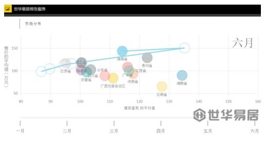 安徽,湖北,贵州,云南,广西,广东,海南这几个省份上半年房价上升