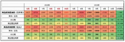 2019年中国楼市销售16万亿 创下