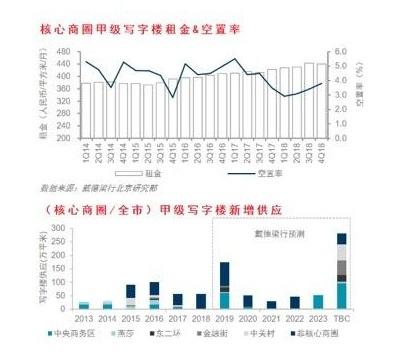 戴德梁行:北京写字楼空置率小幅上升两大商务区崛起