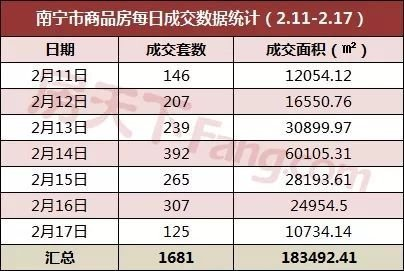 南宁上周商品房成交1681套 环比增长35.78%