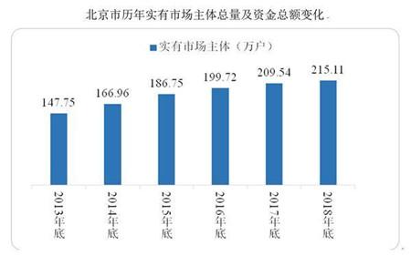 去年北京迁出企业780户 迁出量丰台最多