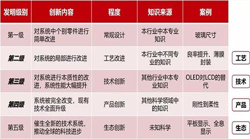 显示行业创新层级分类