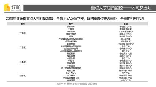 去年北京共录得写字楼重点大宗租赁23宗