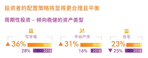 中国商业地产大宗交易活跃 写字楼资产偏好提升