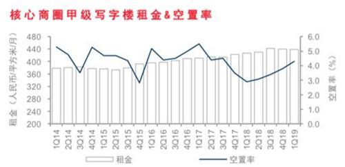 戴德梁行:提升北京商办物业价值 破局存量时代-一点财经