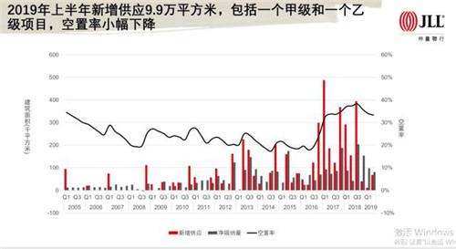 武汉写字楼空置率小幅下调 租金稳中有降