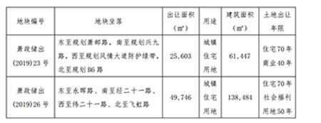 滨江集团以5904亿元竞得杭州两宗双限地块