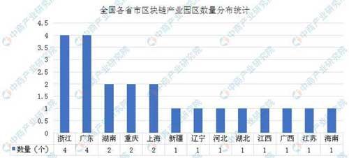 中国区块链产业园主要集中华东华