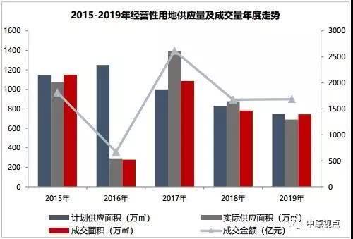 2019年北京土地溢价率创近五年新
