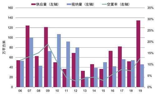 北京写字楼市场拐点已现 进入新一轮调整周期