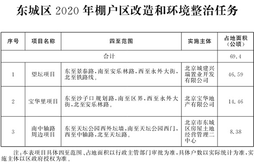 北京市2020年棚户区改造和环境整治任务(图3)