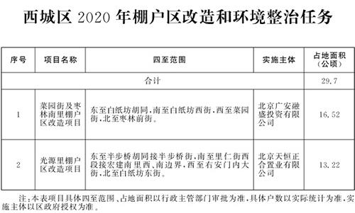 北京市2020年棚户区改造和环境整治任务(图4)