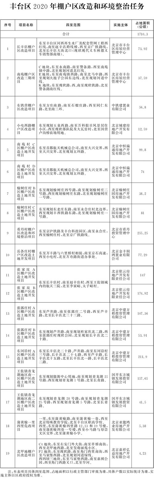北京市2020年棚户区改造和环境整治任务(图7)