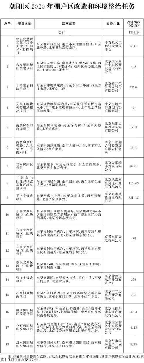 北京市2020年棚户区改造和环境整治任务(图5)