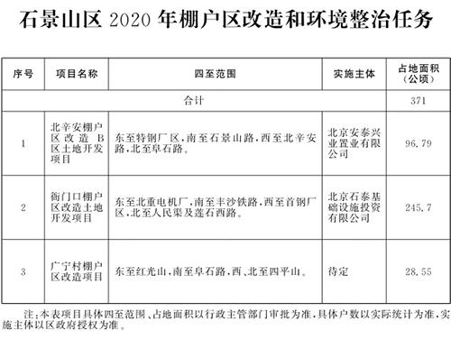 北京市2020年棚户区改造和环境整治任务(图8)