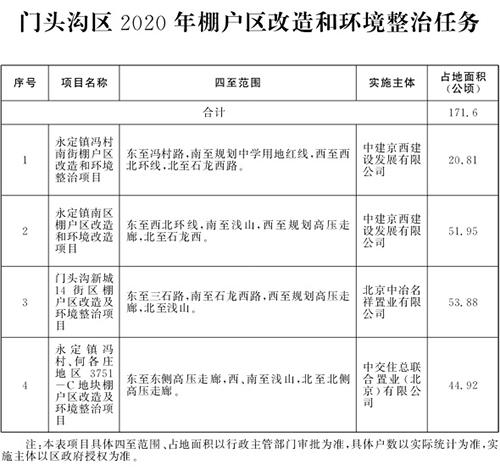 北京市2020年棚户区改造和环境整治任务(图9)
