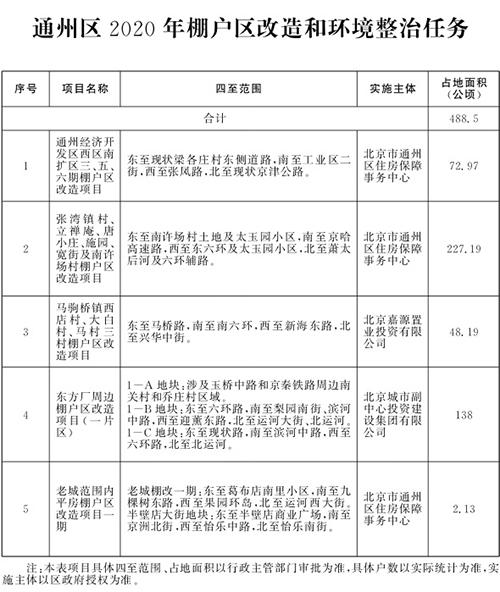 北京市2020年棚户区改造和环境整治任务(图11)