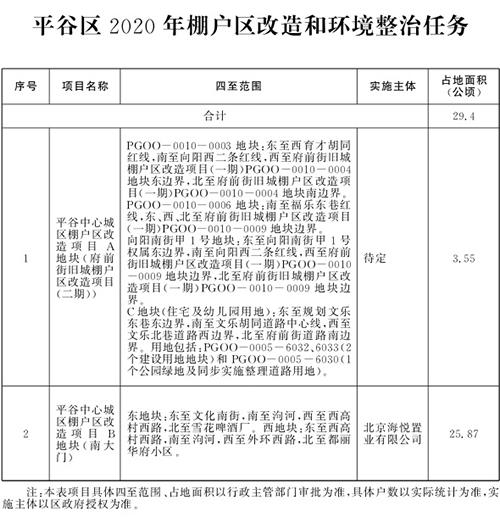 北京市2020年棚户区改造和环境整治任务(图15)