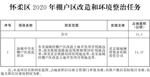 北京市2020年棚户区改造和环境整治任务(图16)