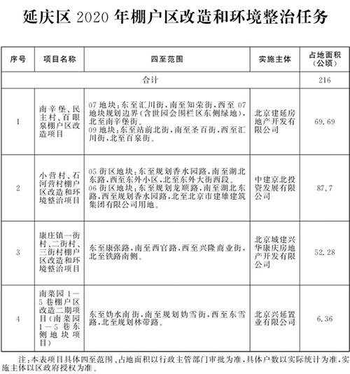 北京市2020年棚户区改造和环境整治任务(图18)