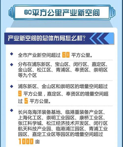 房讯周刊:上海推介26个特色产业园区和6