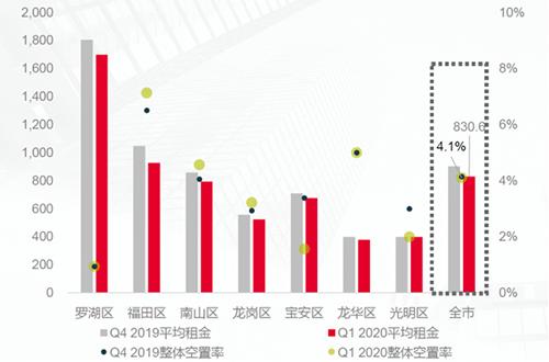一季度深圳优质购物中心平均租金下降 空置率平稳