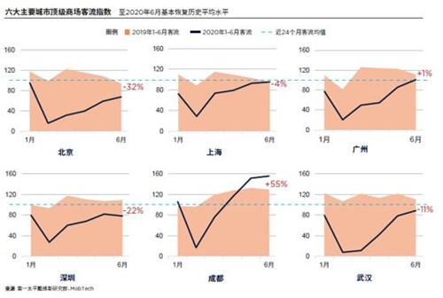 第一太平戴维斯发布中国奢侈品零售报告 市场加速复苏正当时