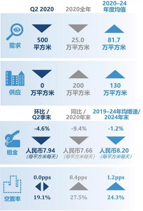 上海写字楼市场二季度报告:租金下行进一步利好租户