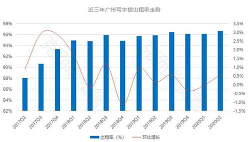 广州写字楼资产价值监测:市场保持平稳