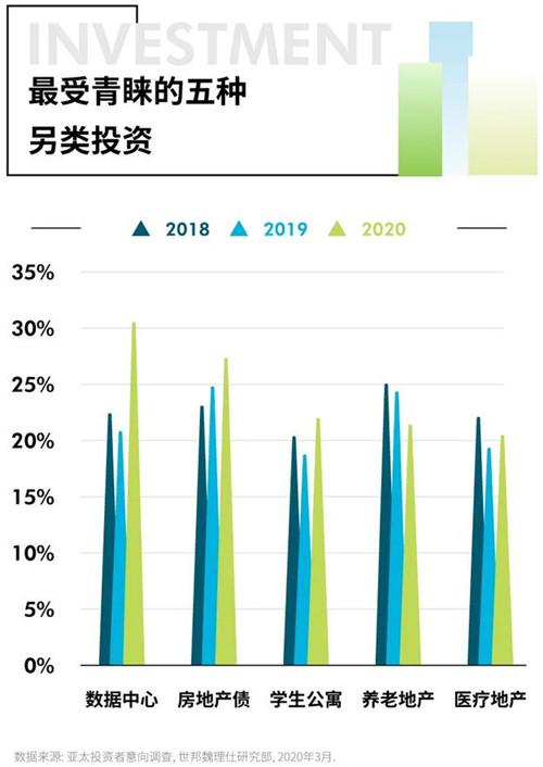亚太地区30%的投资者考虑购买数据中心资产