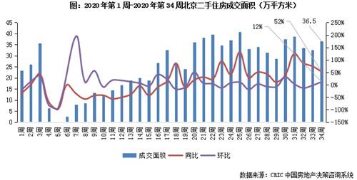 北京:350万以下二手房,超七成五环外