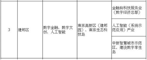 """首创高科的南京足迹:协力南京产业迈入""""数字经济""""时代"""