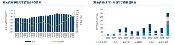 戴德梁行:北京写字楼市场租赁需求回暖,新消费加速国民经济循环