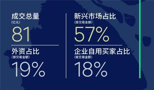 三季度北京大宗物业交易额环比回落 商业地产投资短暂休整