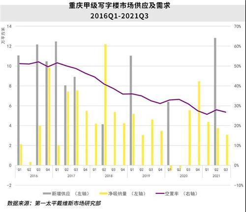 房讯简报:三季度重庆甲级写字楼暂无新增 需求总体保持稳定