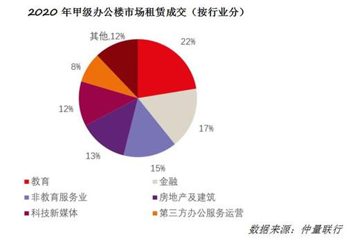 武汉写字楼净2020年吸纳量15.5万平 为十年来最低