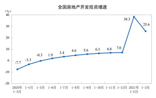 一季度全国商品房销售额38378亿元 同比增长88.5%