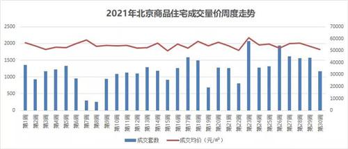 上周,北京新房成交量环比下降三成,二手房成交量增加