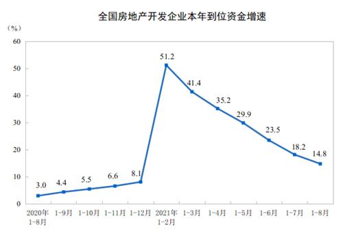 前8个月全国房地产开发投资增长10.9%