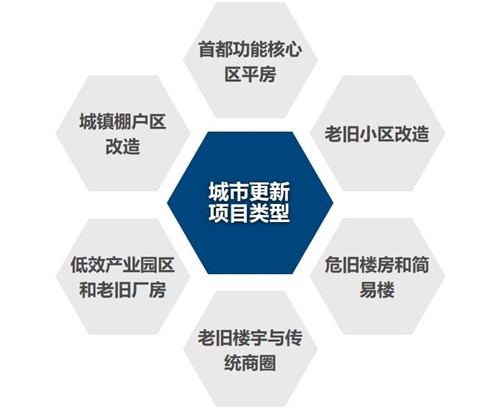 产业新政频出 北京办公楼市场将何去何从?