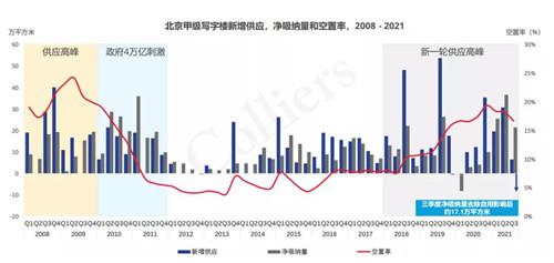 三季度北京甲级写字楼市场稳定去化 需求回归常态
