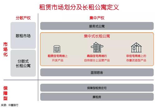 长租公寓房源数量三年翻番 京沪深最受投资者青睐