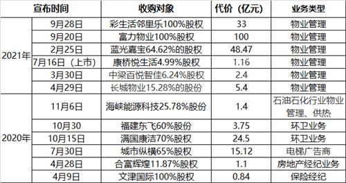 碧桂园服务10天宣布133亿元收购计划